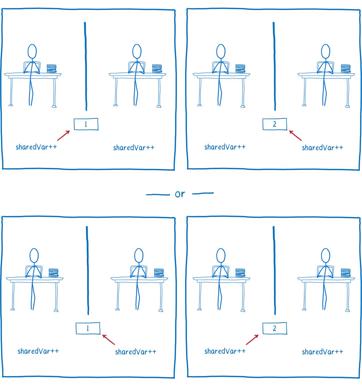 ArrayBuffer и SharedArrayBuffer в JavaScript, часть 3: гонки потоков и Atomics - 7
