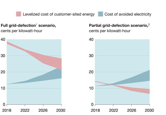 Аккумуляторные системы и альтернативная энергетика перекраивают традиционный рынок энергоуслуг - 2