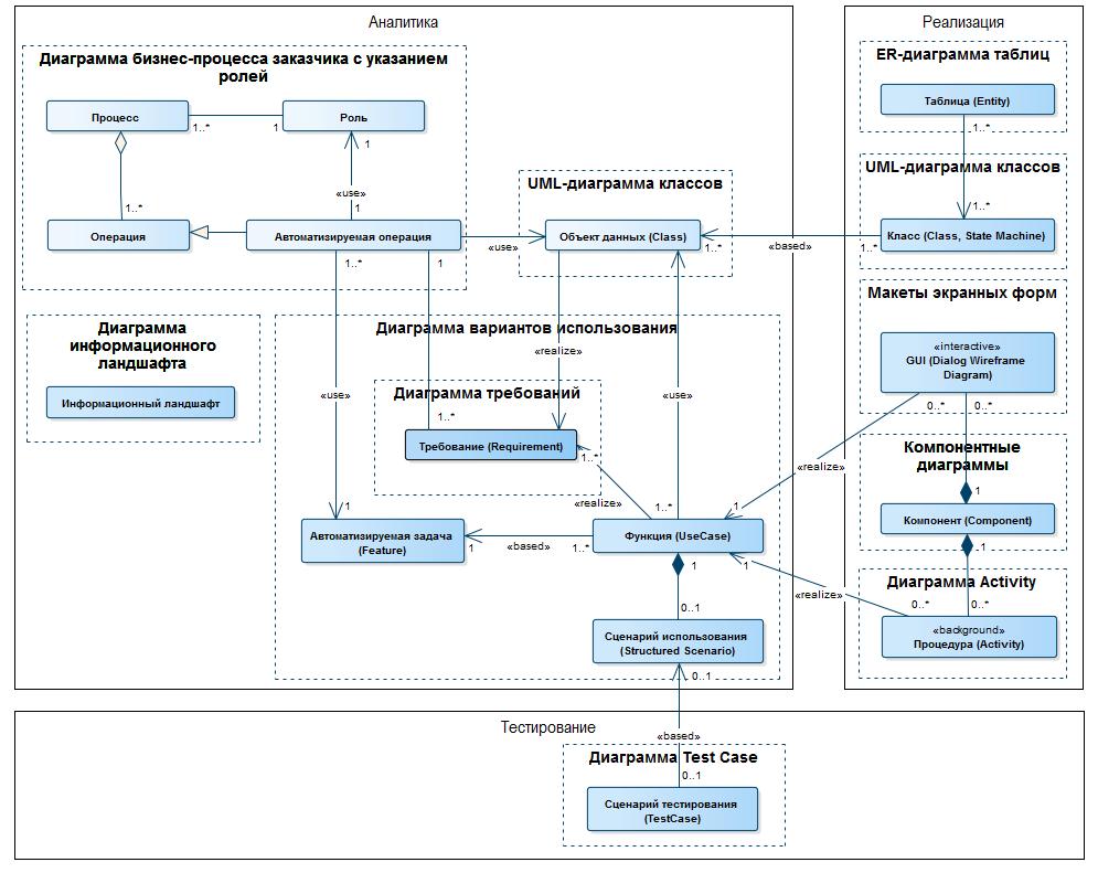 Как мы унифицируем аналитическую деятельность в CUSTIS - 2