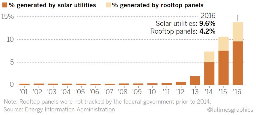 Калифорния платит соседним штатам, чтобы они забрали лишнюю электроэнергию от солнечных электростанций - 2