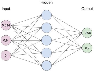 Классификация текста с помощью нейронной сети на JAVA - 2