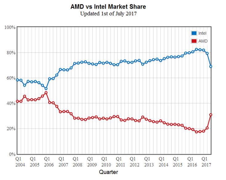 PassMark указывает на существенный рост доли AMD на рынке процессоров
