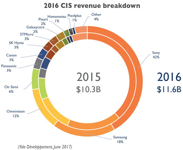 В 2016 году рынок датчиков изображения в денежном выражении составил 11,6 млрд долларов