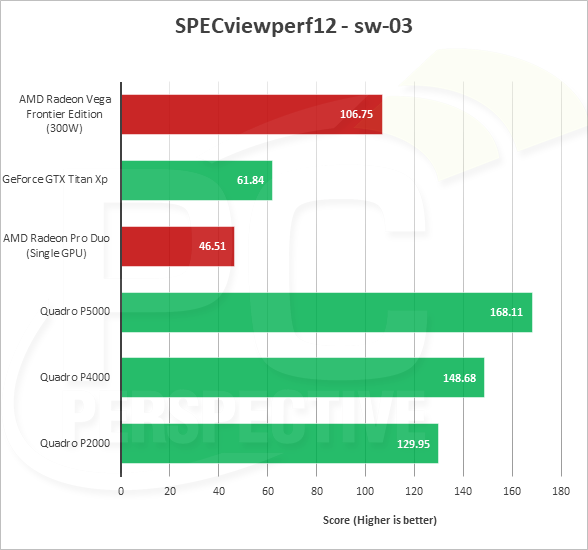 Radeon Vega Frontier Edition оказалась быстрее Quadro P4000