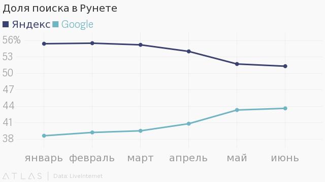 Волож сказал, что «Яндекс» силён на десктопах. Через месяц доля поиска на десктопах упала (+ толкование её «Яндексом») - 1