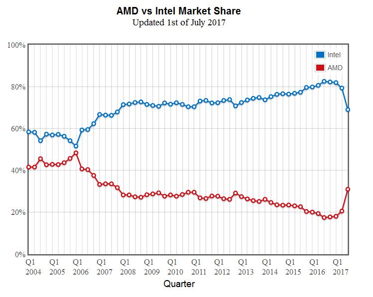AMD Strikes Back: Доля AMD на рынке CPU выросла до 31% - 2
