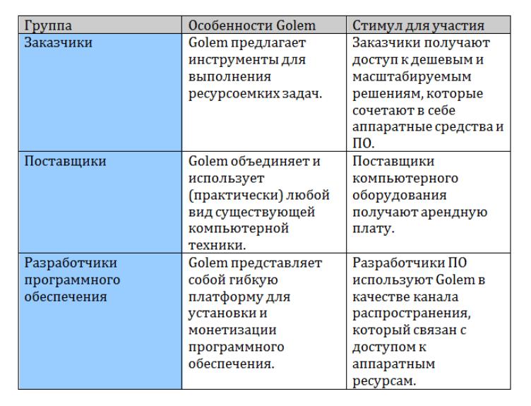 Golem: децентрализация нового уровня - 3