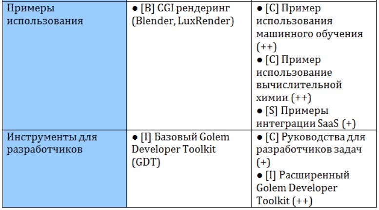 Golem: децентрализация нового уровня - 8