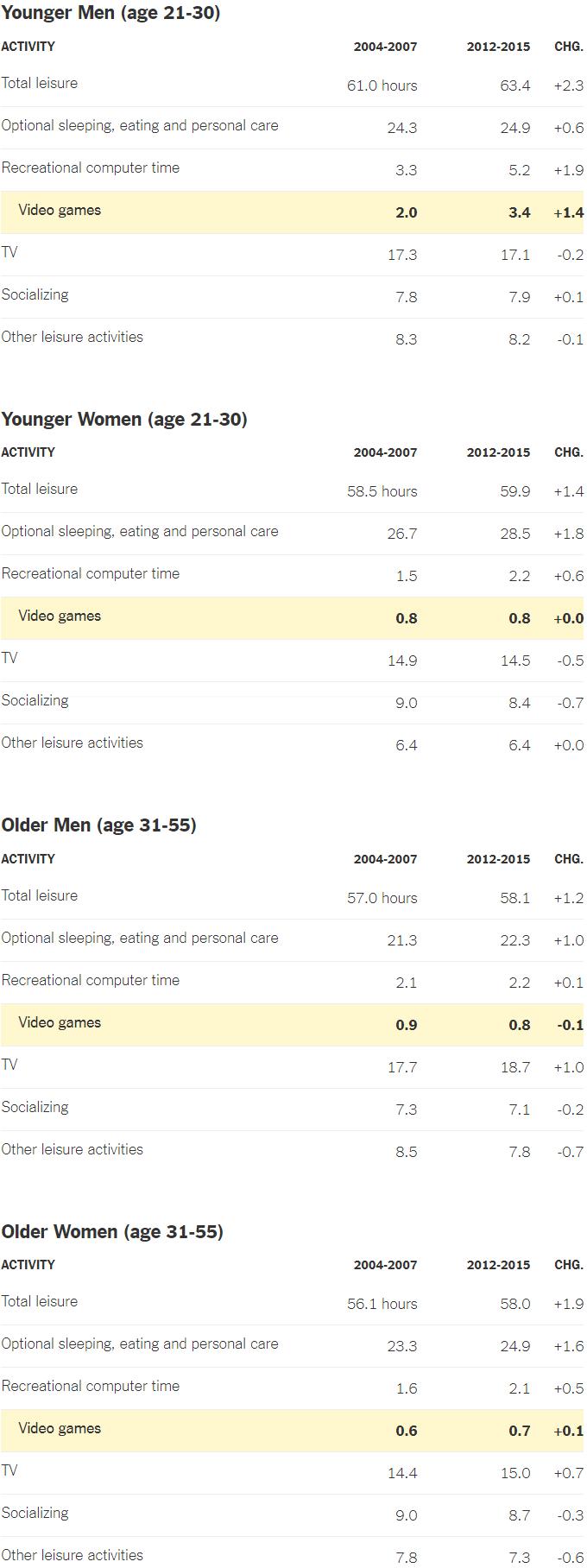 Молодые мужчины меньше интересуются карьерой, а больше — компьютерными играми - 2