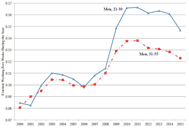 Молодые мужчины меньше интересуются карьерой, а больше — компьютерными играми - 5