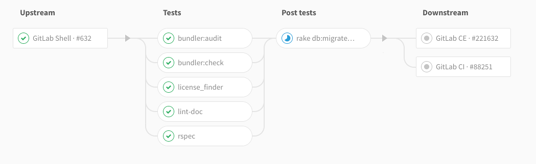 Multi-Project Pipeline Graphs