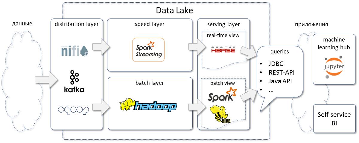 Big Data в Райффайзенбанке - 2