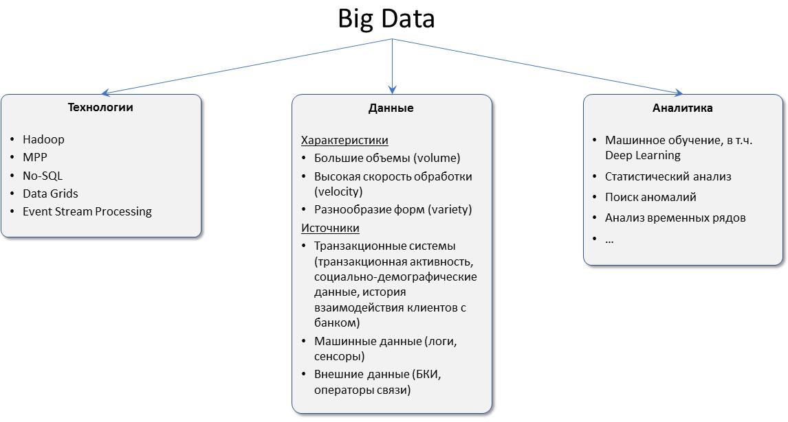 Big Data в Райффайзенбанке - 1