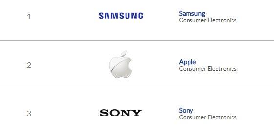Samsung Electronics шестой год подряд признали самым популярным брендом в Азии - 1
