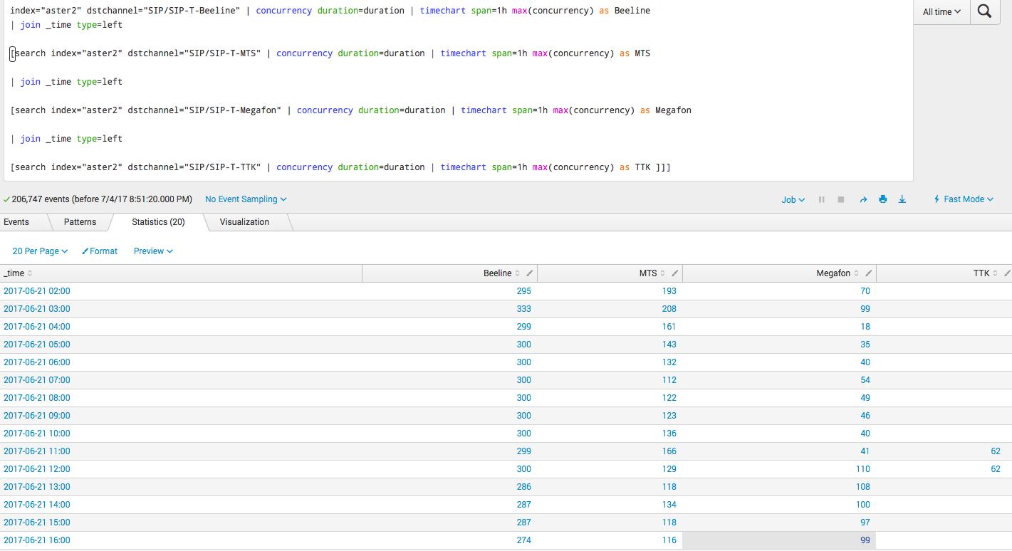 Анализ CDR Cisco и Asterisk телефонии с помощью Splunk - 10