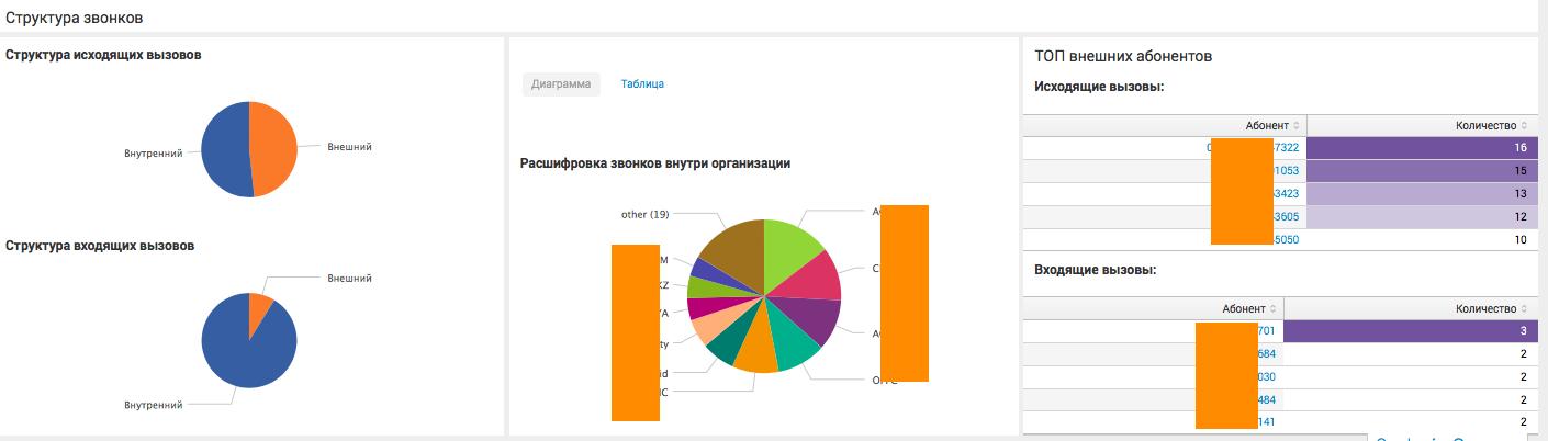 Анализ CDR Cisco и Asterisk телефонии с помощью Splunk - 5