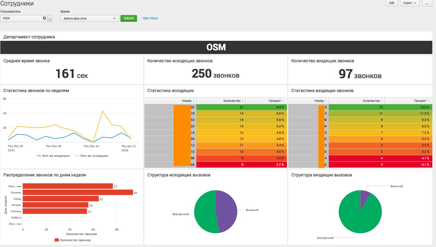Анализ CDR Cisco и Asterisk телефонии с помощью Splunk - 6