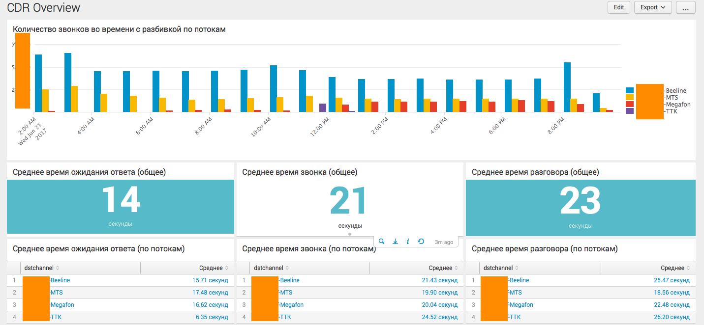 Анализ CDR Cisco и Asterisk телефонии с помощью Splunk - 8