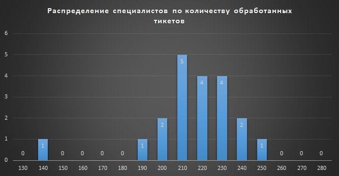 Анализ в управлении системами - 3