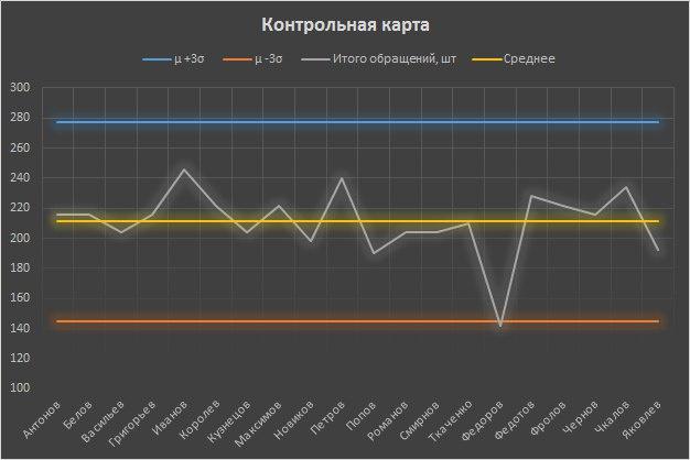 Анализ в управлении системами - 5