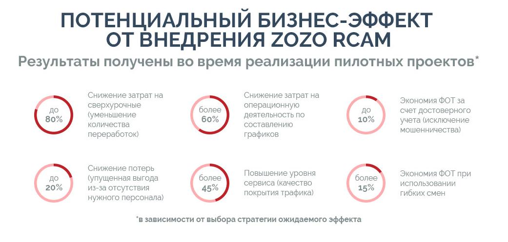 Другой взгляд на управление персоналом в ритейле: опыт ZOZO RCAM - 11