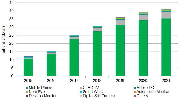 По оценке IHS Markit, в этом году рынок панелей AMOLED вырастет на 63%