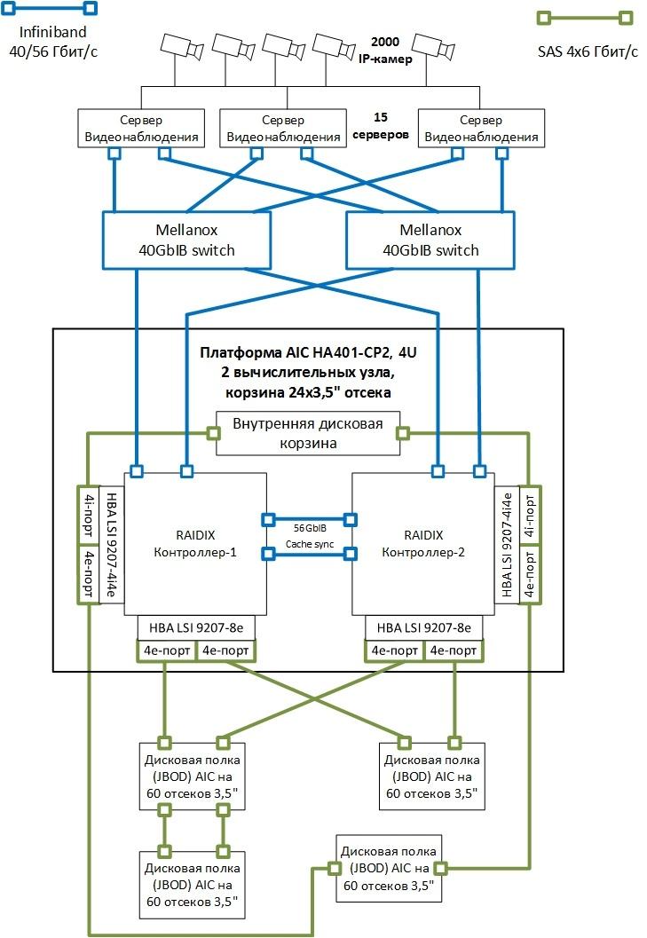 Проектируем СХД для видеонаблюдения - 4