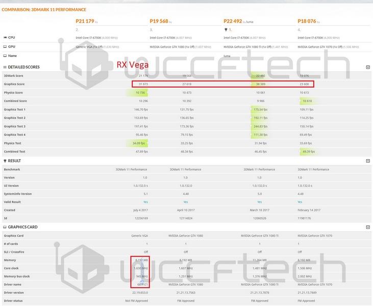 В тесте 3DMark 11 видеокарта Radeon RX Vega существенно обходит GeForce GTX 1080 - 1