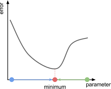 Введение в процедурную анимацию: инверсная кинематика - 9