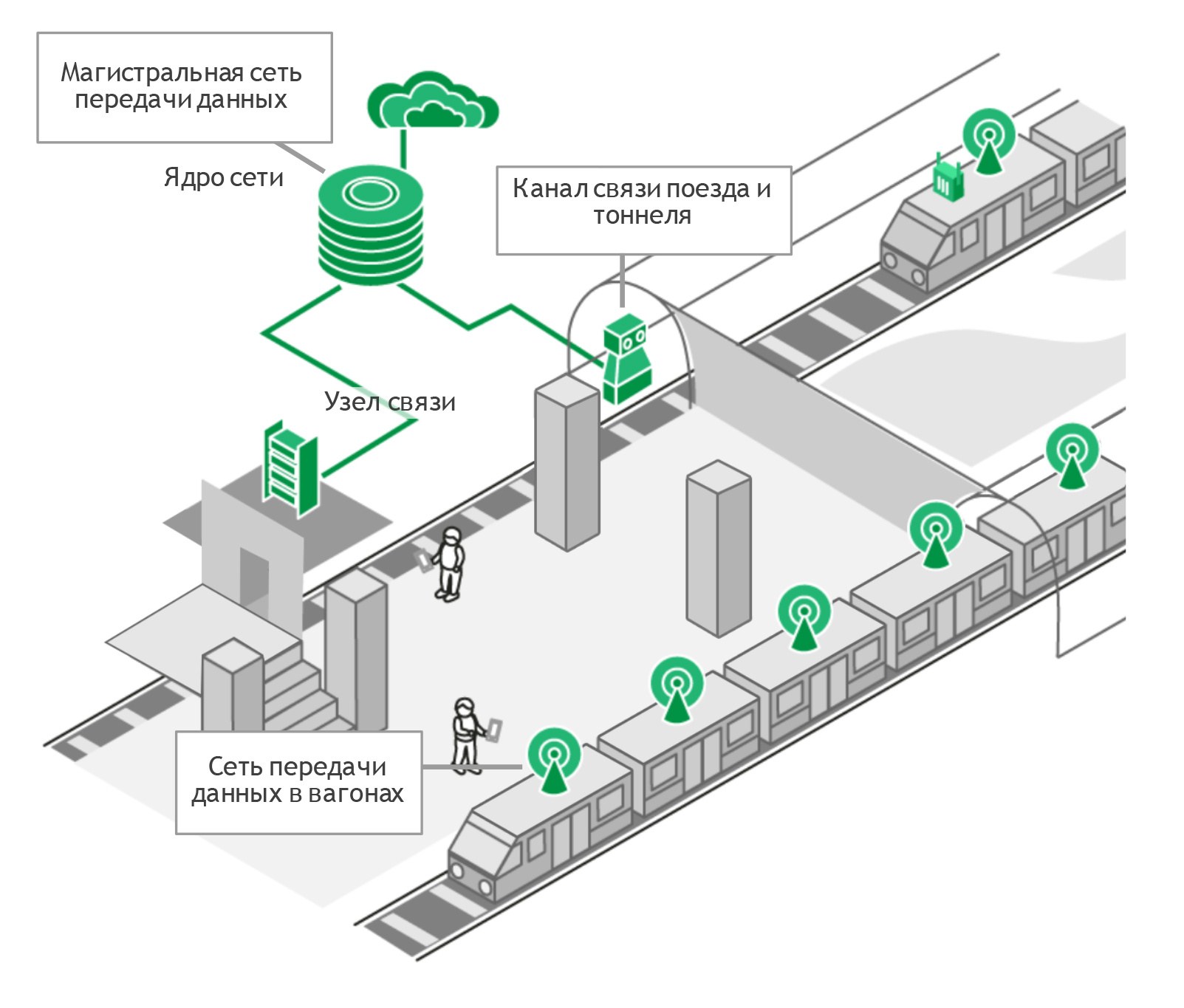Wi-Fi в метро: архитектура сети и подземные камни - 2