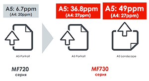От домашнего офиса до корпорации: новые лазерные устройства из линейки Canon i-SENSYS - 5