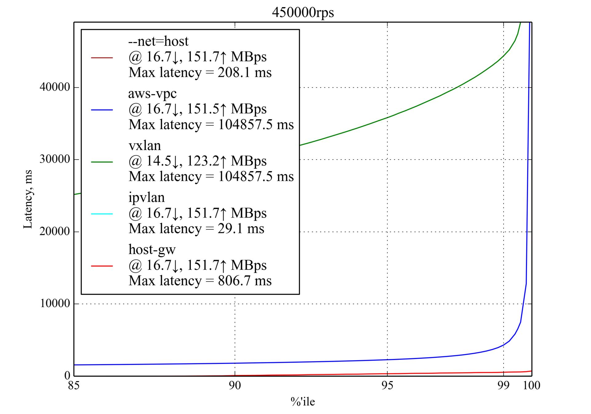 Сравнение производительности сетевых решений для Kubernetes - 10