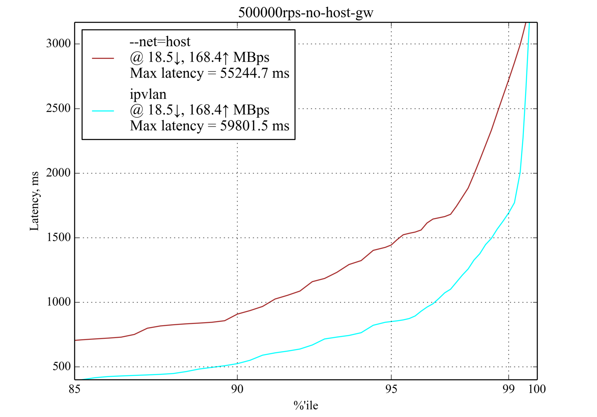 Сравнение производительности сетевых решений для Kubernetes - 11