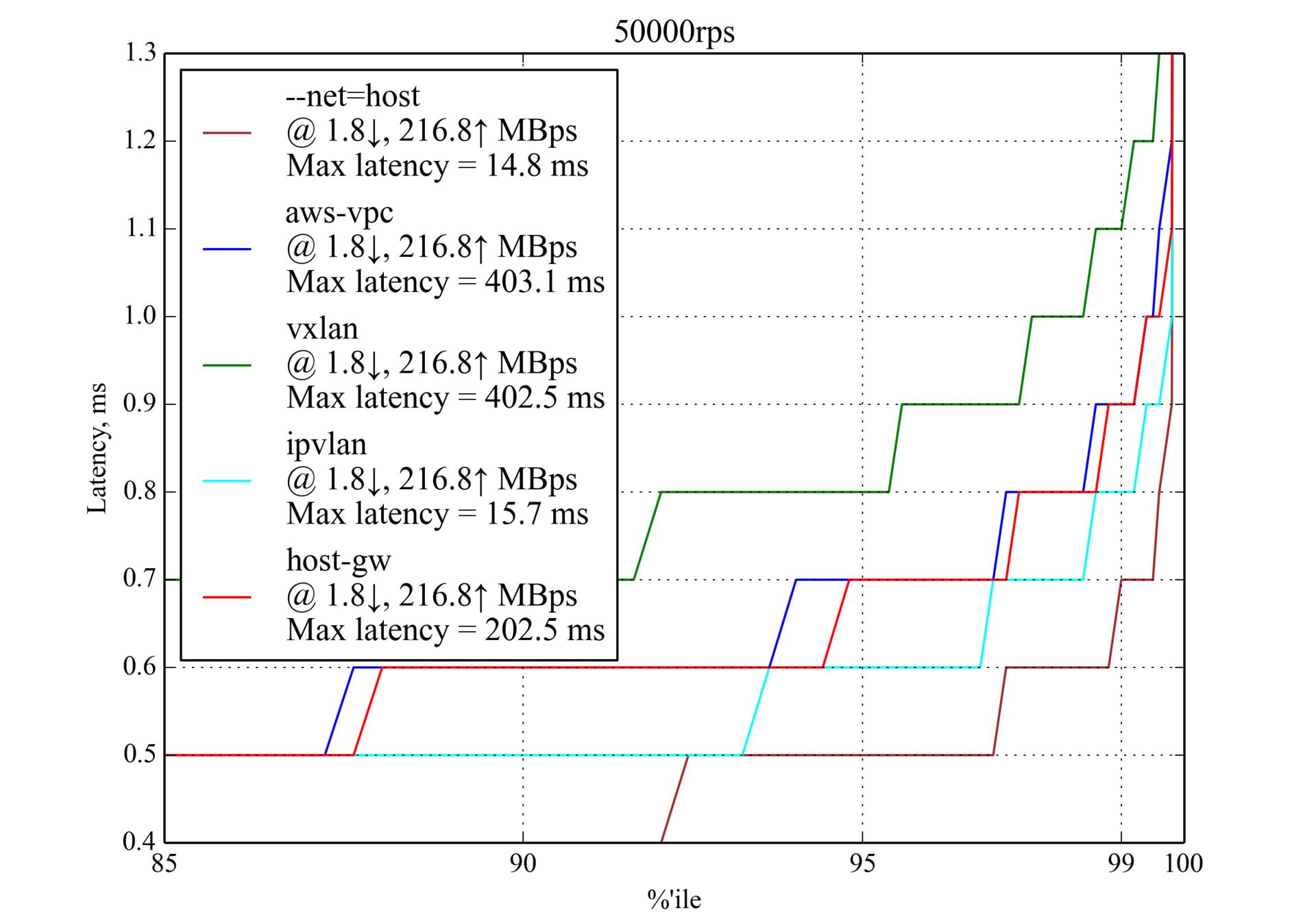 Сравнение производительности сетевых решений для Kubernetes - 12