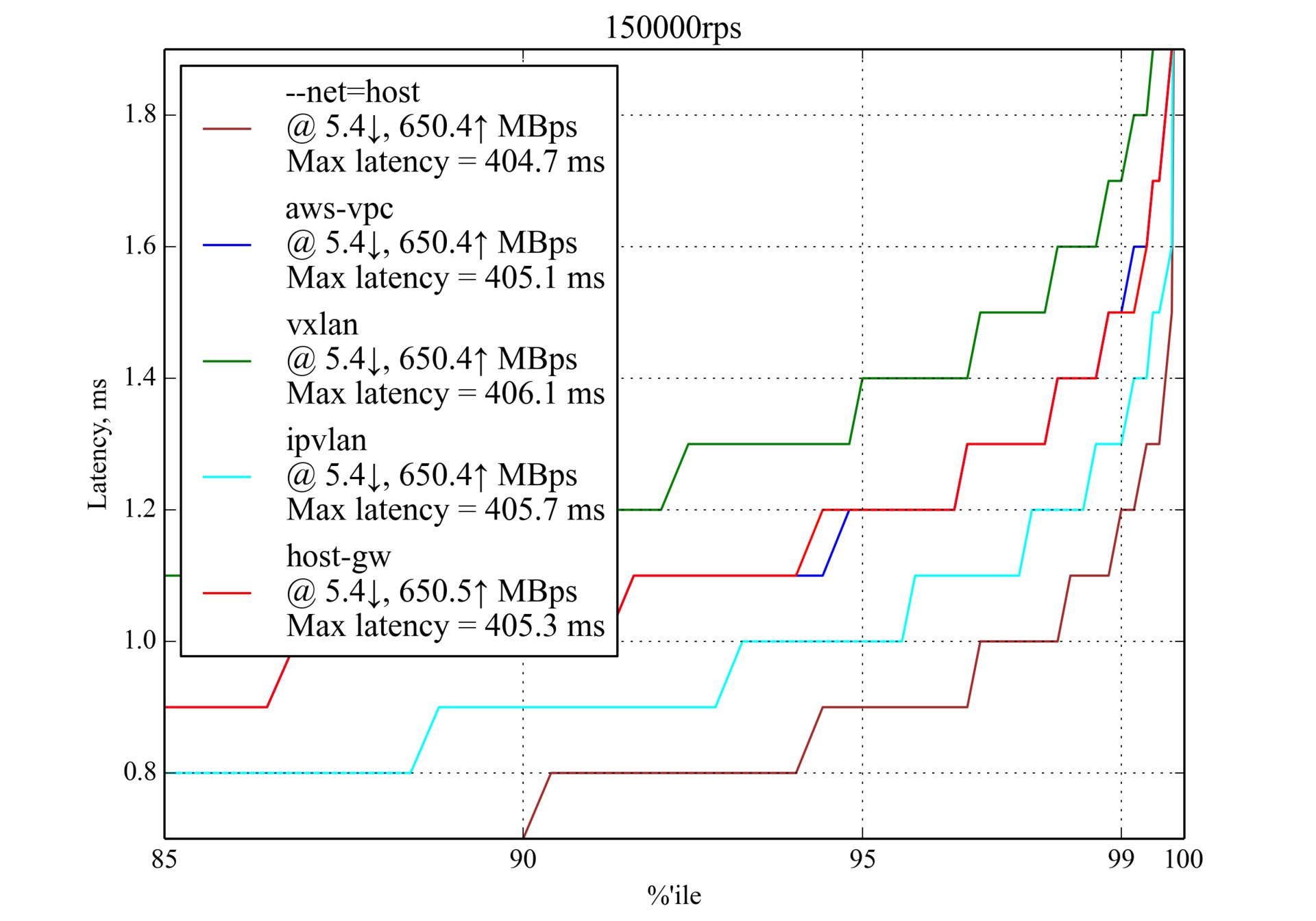 Сравнение производительности сетевых решений для Kubernetes - 14