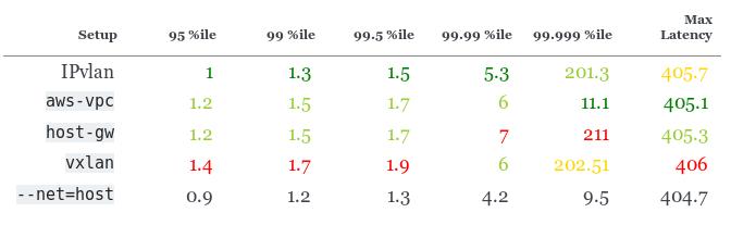 Сравнение производительности сетевых решений для Kubernetes - 15