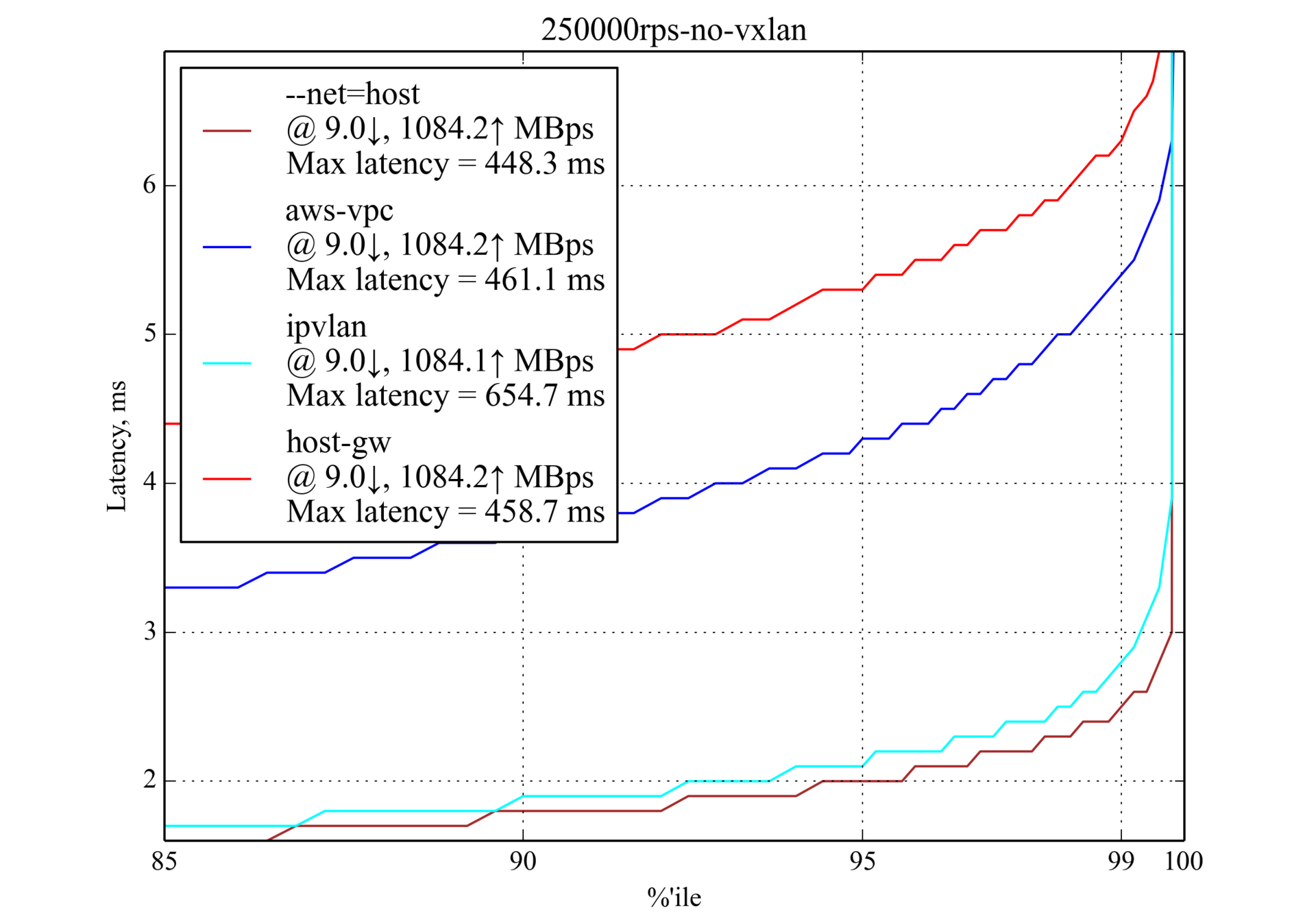 Сравнение производительности сетевых решений для Kubernetes - 16