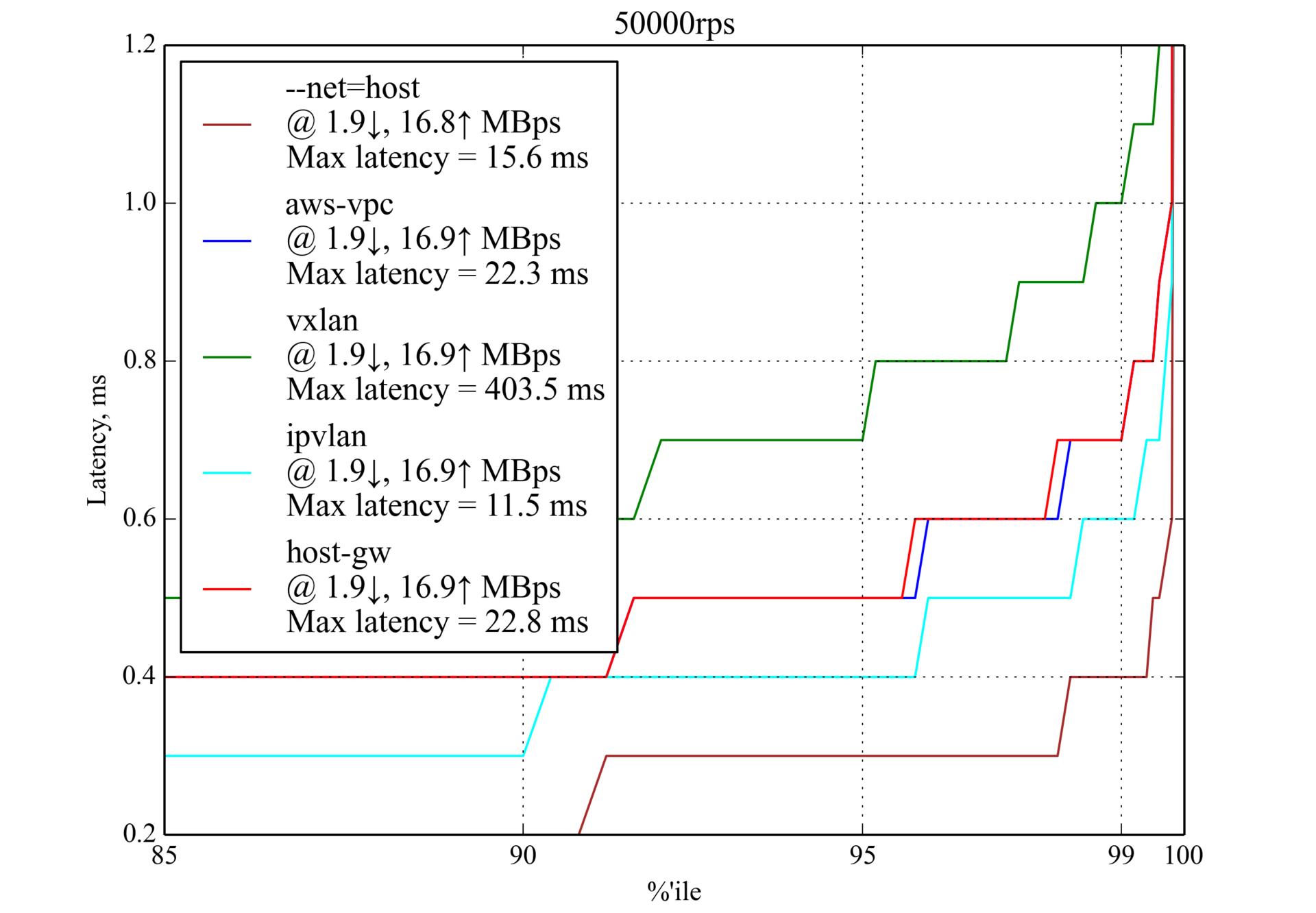 Сравнение производительности сетевых решений для Kubernetes - 2