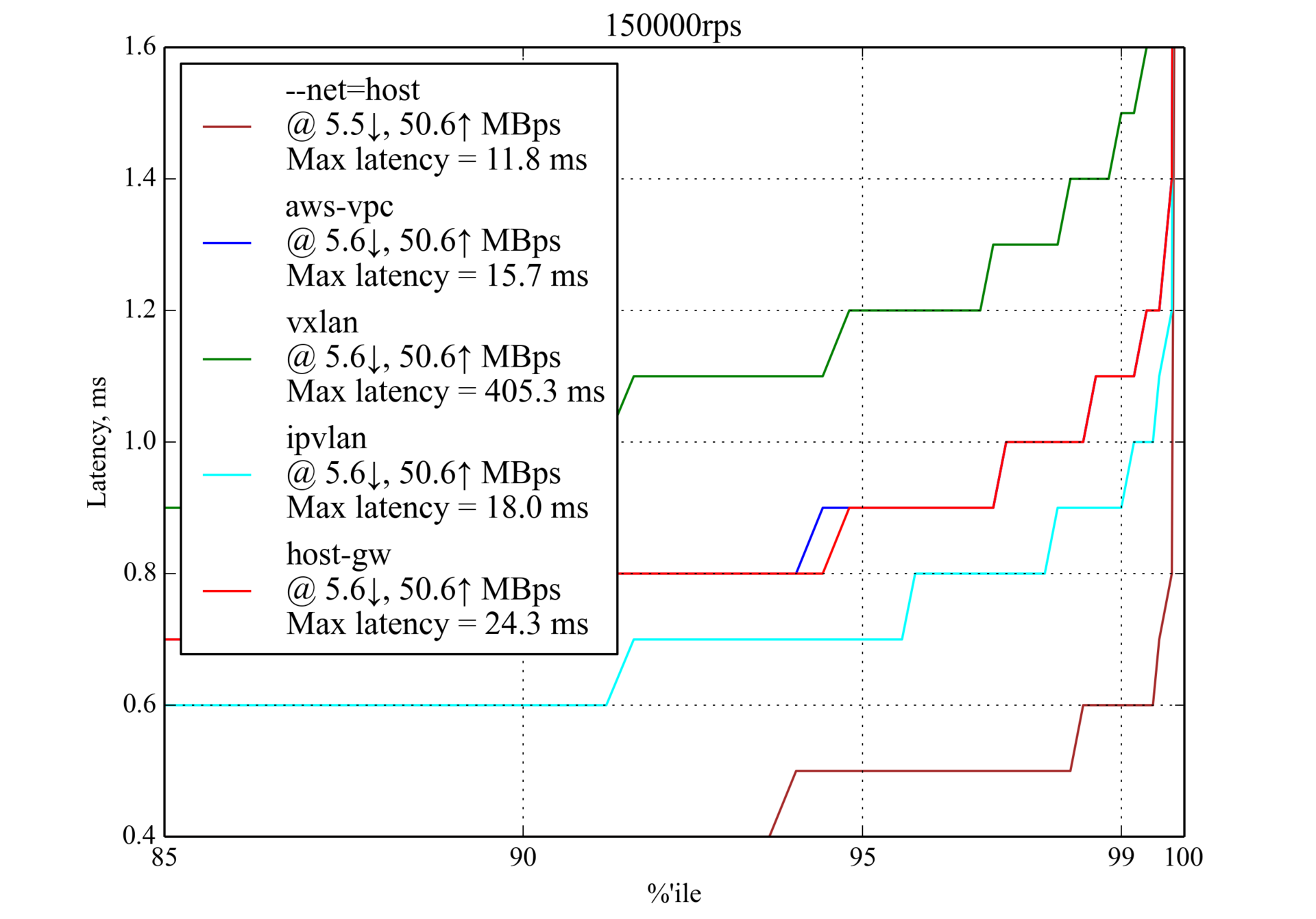 Сравнение производительности сетевых решений для Kubernetes - 3