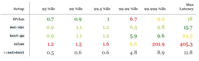 Сравнение производительности сетевых решений для Kubernetes - 4