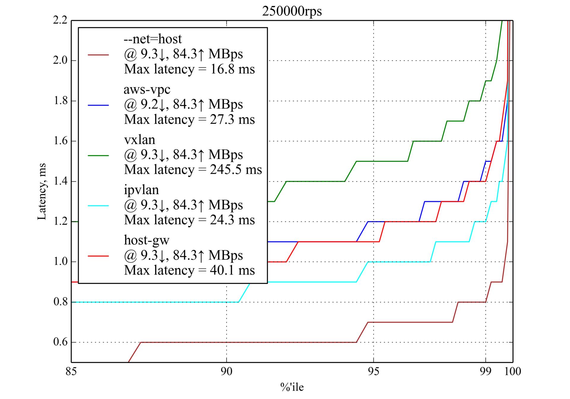Сравнение производительности сетевых решений для Kubernetes - 5