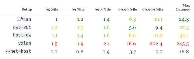 Сравнение производительности сетевых решений для Kubernetes - 6