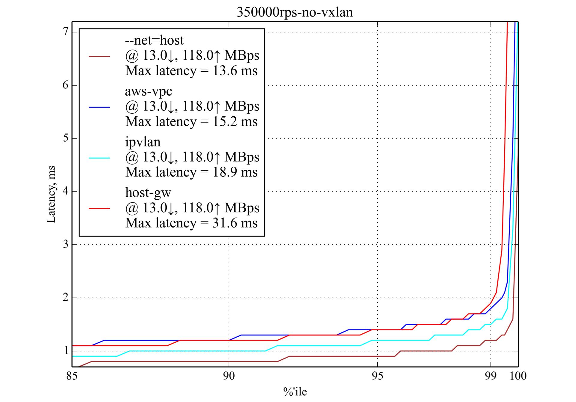 Сравнение производительности сетевых решений для Kubernetes - 7