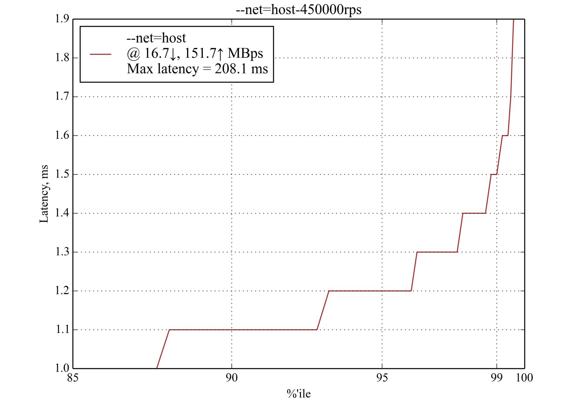 Сравнение производительности сетевых решений для Kubernetes - 8