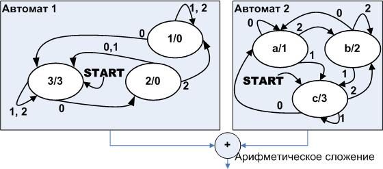 Автоматное программирование – новая веха или миф? Часть 2 - 12