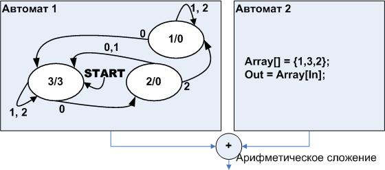 Автоматное программирование – новая веха или миф? Часть 2 - 13