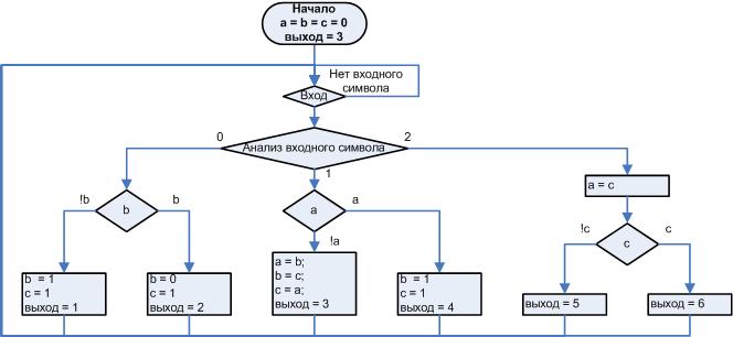 Автоматное программирование – новая веха или миф? Часть 2 - 3