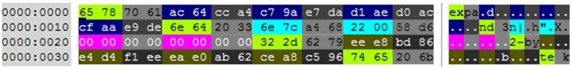 Метод восстановления данных с диска, зашифрованного NotPetya с помощью алгоритма Salsa20 - 3