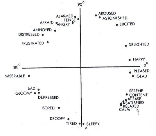 Рынок систем детекции и распознавания: Эмоции и «эмоциональные вычисления» - 4