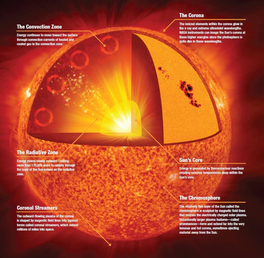 Спросите Итана: когда Солнце сделает Землю необитаемой? - 4